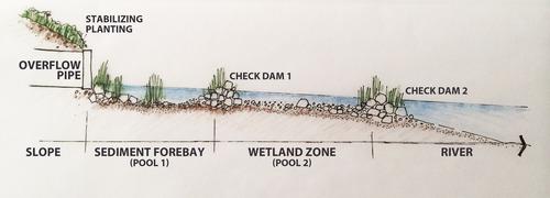 wetland pools