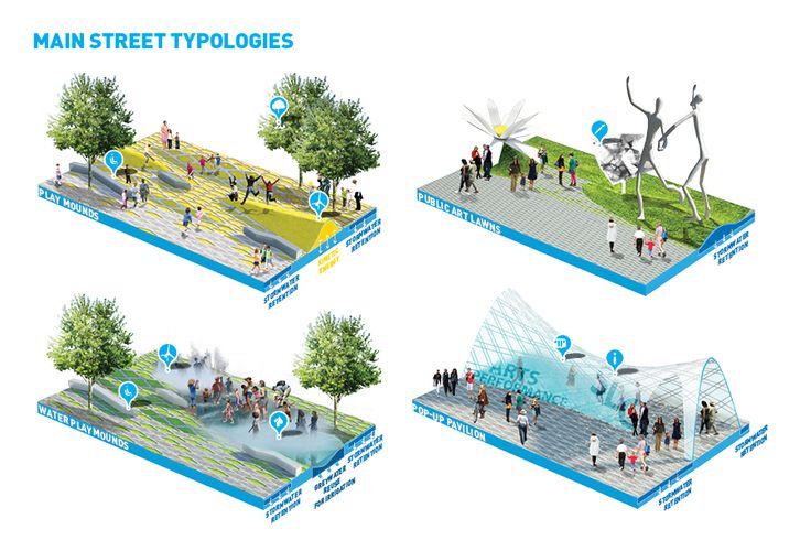 Urban street typology.jpg